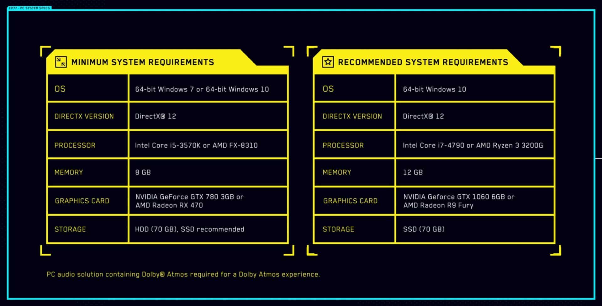 CD Projekt Red Cyberpunk 2077 PC requirements gangs